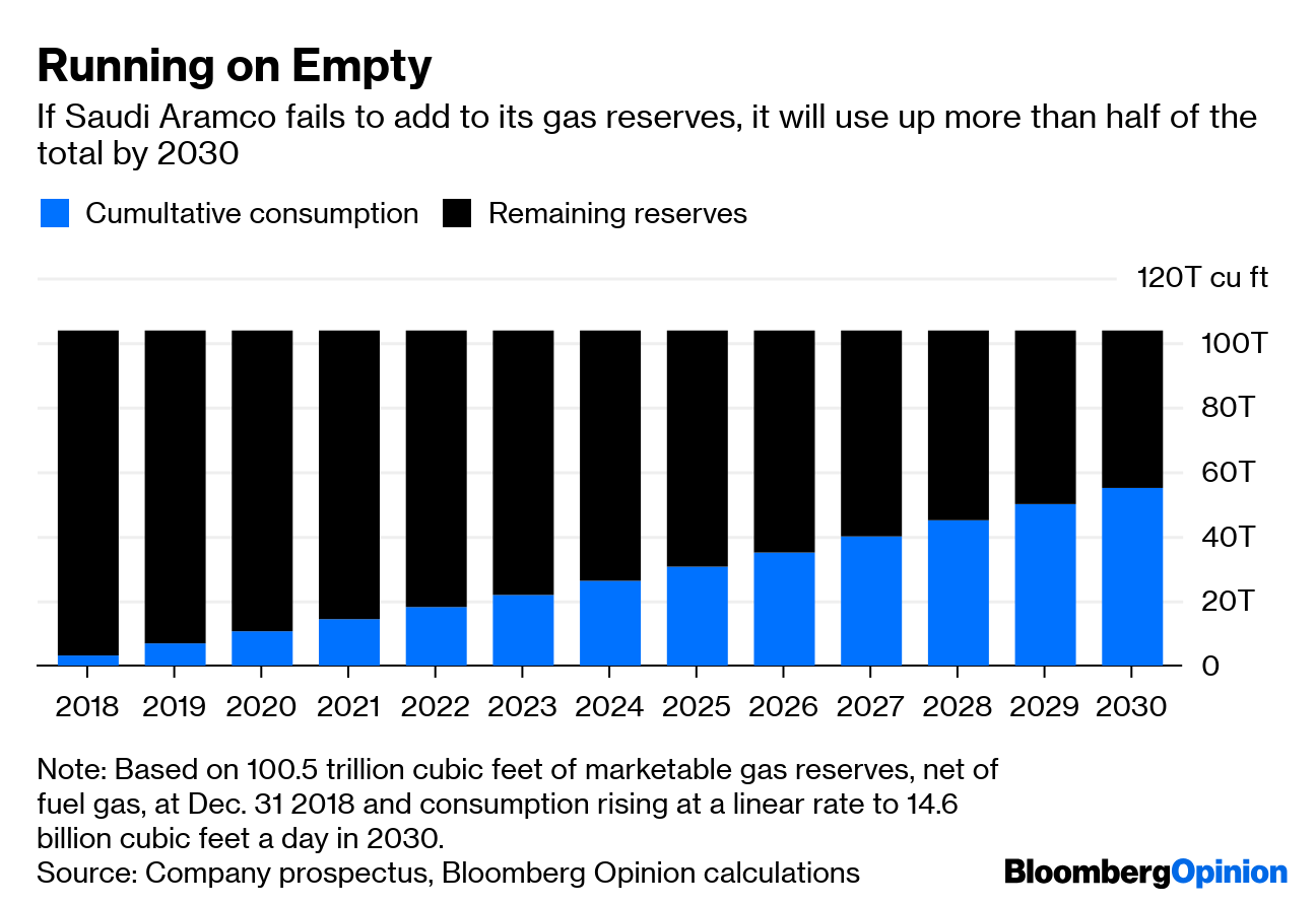 Saudi Arabia's Aramco Gas Tank Is Running Low - Bloomberg