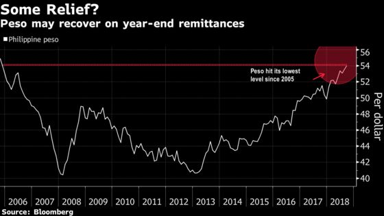 The Philippine Peso Needs a Break. It May Be About to Get One