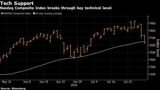Tech Rout Slams Stocks as Oil Gains, Dollar Slips: Markets Wrap