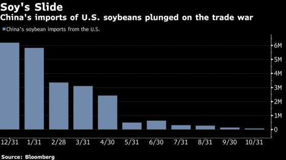 China to Announce Resumption in U.S. Soy Purchases Soon