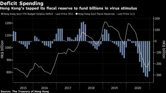 Hong Kong's Record Budget Deficit Limits Room for Stimulus