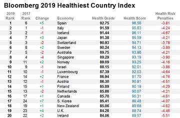Healthy Nation Rankings: These Are the Healthiest Countries
