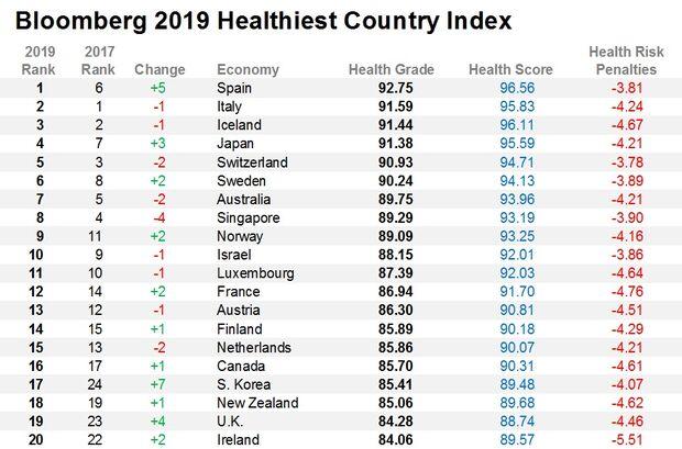 Bloomberg: Έχασε 6 θέσεις η Ελλάδα στη λίστα με τους πιο υγιείς λαούς