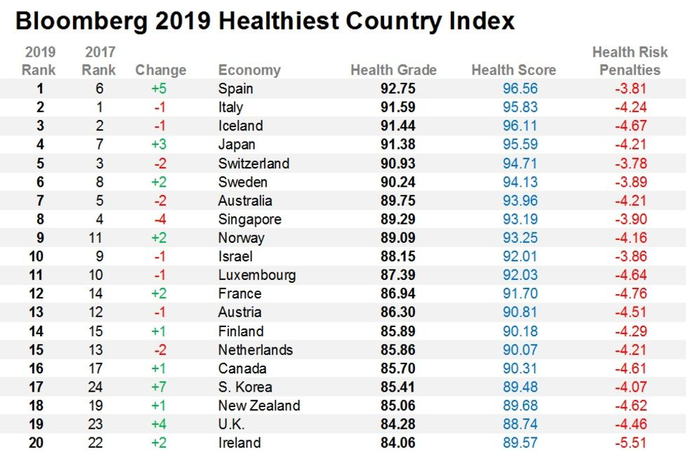 Healthy Nation Rankings: These Are the Healthiest Countries - Bloomberg
