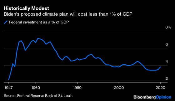 Debt Is No Reason to Fear Trillions in Green Spending