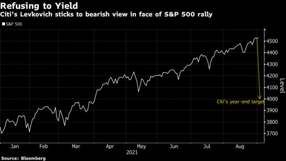 Levkovich Issues Mea Culpa While Sticking to Dire S&P 500 Call