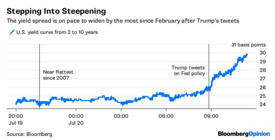 SteeperU.S. Yield Curve Overthinks Trump's Fed View