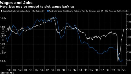 Australia's Central Bank and Largest Lender Are Divided on Wages, Inflation Outlook