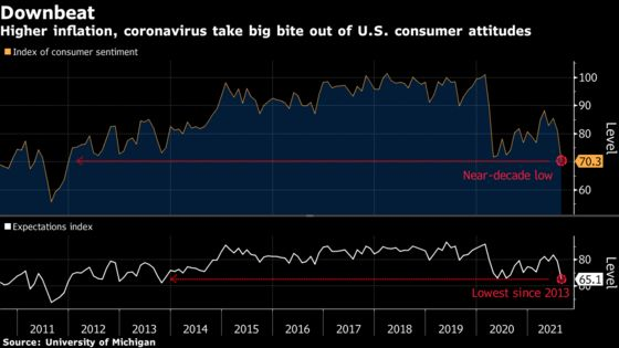 Disappointed Consumers Temper U.S. Economy's Main Growth Engine