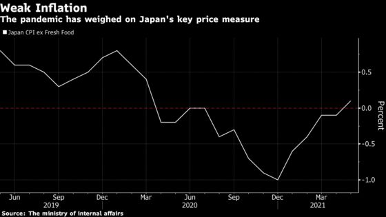 Japan Inflation Gains for the FirstTime Since March 2020
