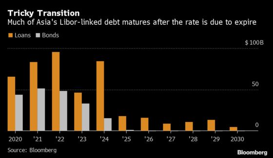 Libor's Death Has One Debt Guru Horrified Asia Isn't Ready