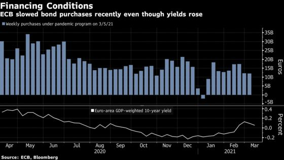 ECB's Kazaks Says Yield Gains Won't Always Spur More Bond Buying