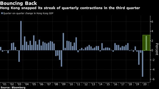 Hong Kong Economy Shows FirstSigns of Revival Since Protests Began
