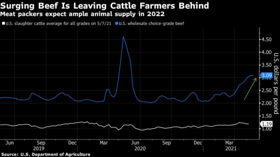Americans Pay Up for Pricey Steaks Even as Cattle Abound