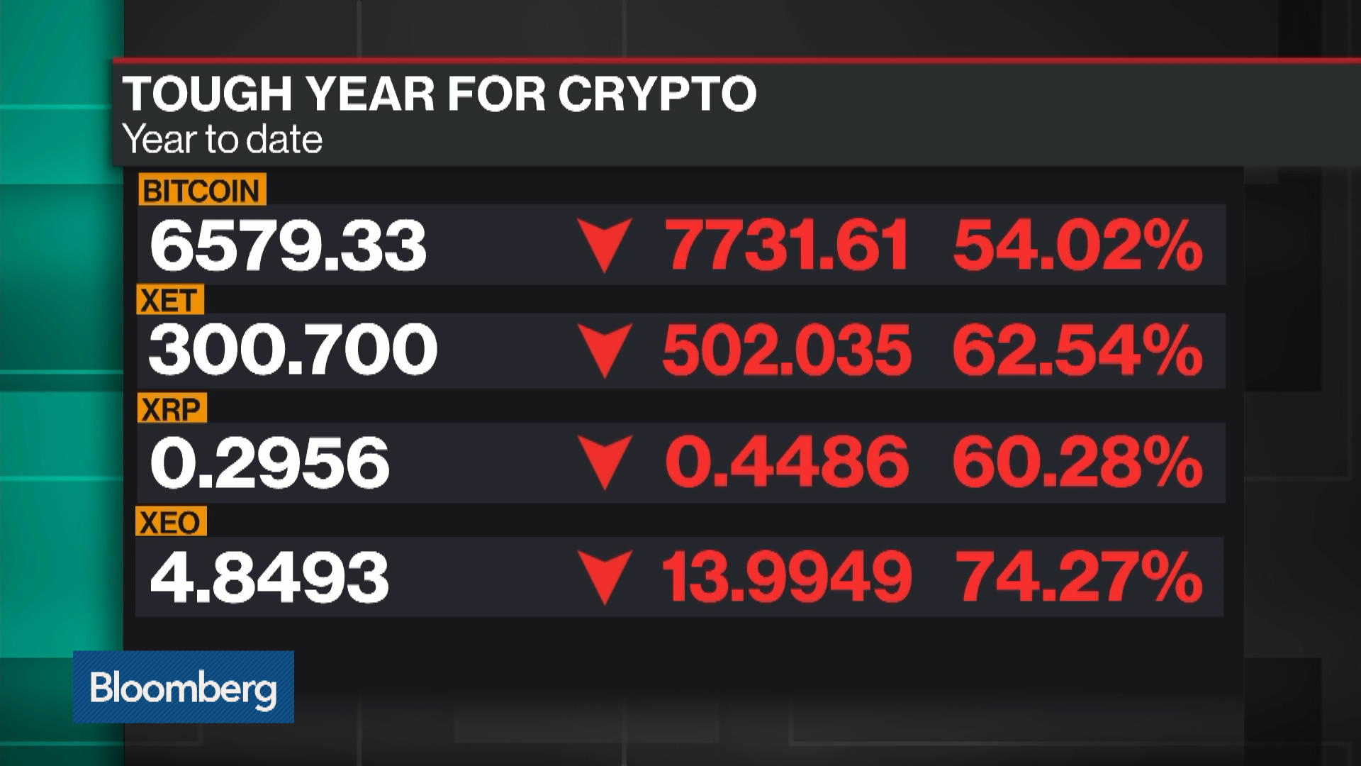 With Bitcoin Sinking, Crypto Miners Just Dig Deeper - Bloomberg