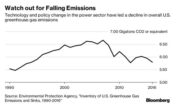 Trump EPA Draws Scorn for Touting Lower Greenhouse-Gas Emissions