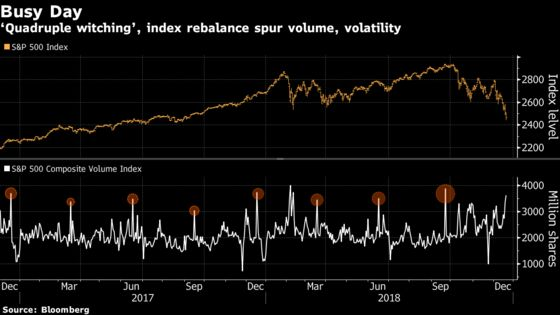 Surging Volume Deluges NYSE as Witching Day Caps Turbulent Week