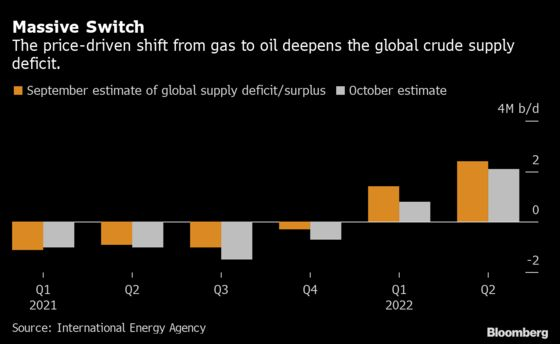 Global Gas Crisis Spilling Over Into Oil Markets, IEA Says