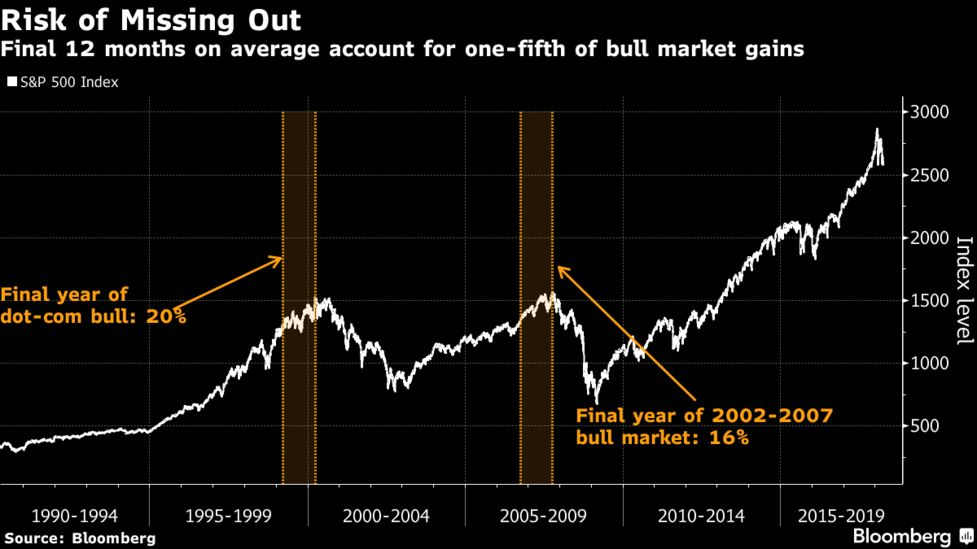 Crash Course in Market Timing Shows Cost of Being Wrong at Tops