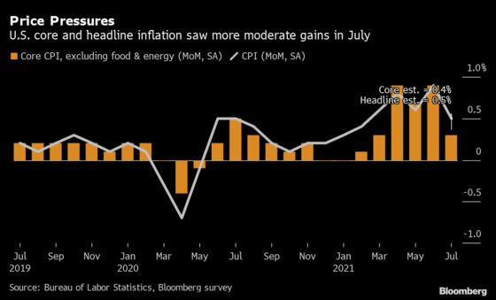 Consumer Inflation in U.S. Moderates While Remaining Elevated