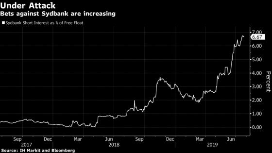Hedge Funds Are Attacking This Nordic Bank More Than Any Other