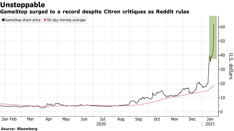 GameStop surged to a record despite Citron critiques as Reddit rules