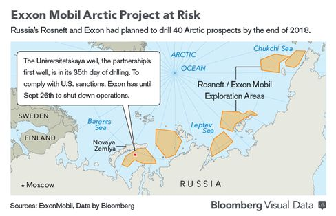 GRAPHIC: Exxon Mobil Arctic Project at Risk