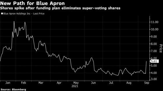 Blue Apron Soars After Funding Plan Removes Super-Voting Shares