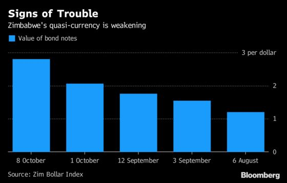 Zimbabwe Markets Roiled as New Tax Triggers Panic Buying
