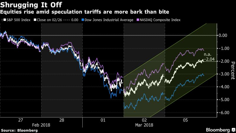 Equities rise amid speculation tariffs are more back than bite