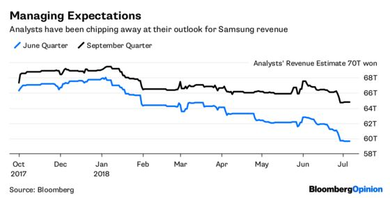 Samsung's Non-Surprise Has a Positive Flip Side