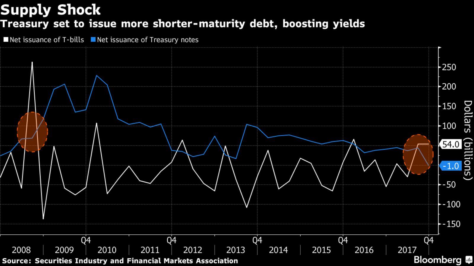 Страхование облигаций США
