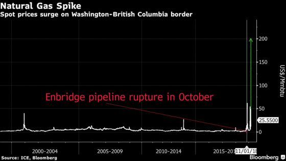 Gas Prices Explode in U.S. Northwest as Temperatures Plunge