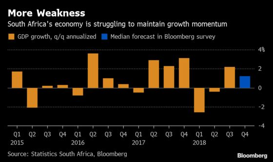 South Africa's Economic Growth Seen Stagnant as Confidence Wanes