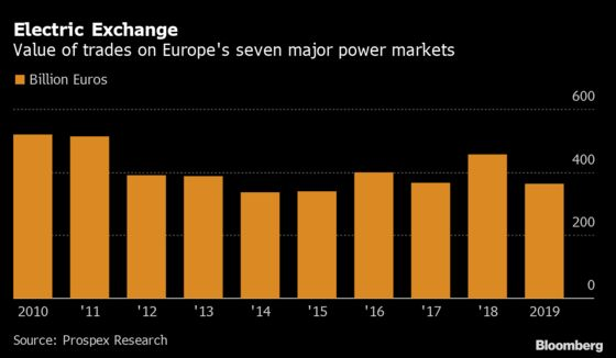 Green Is Good for Power Traders Chasing $430 Billion Market