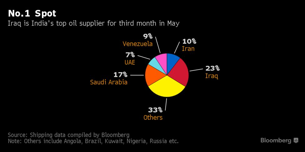 Iraq Is New Oil King, Beats Saudis in Fastest Growing Market - Bloomberg