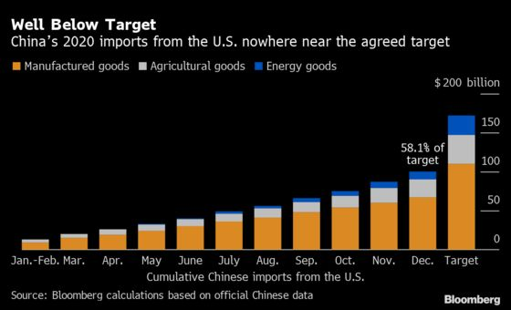 China Failed to Meet U.S. Trade Deal Target in 2020 Amid Pandemic