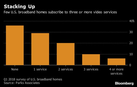 Netflix and Amazon Leave Little Room for Streaming Video Latecomers