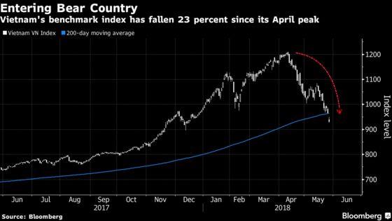 From Trader Favorite to Bear Market: Vietnam Stock Reversal