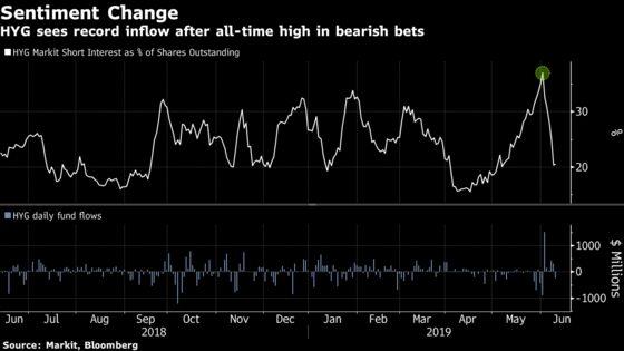 Short Squeeze Fuels Junk-Bond ETF Jump After Record Bearish Bets
