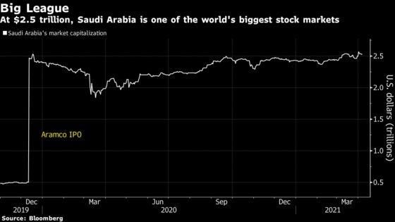 Saudi Bourse Restructures Itself With Eye on IPO in Second Half