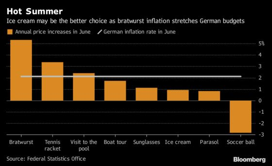 German Summer Budgets Are Stretched by Wurst Inflation