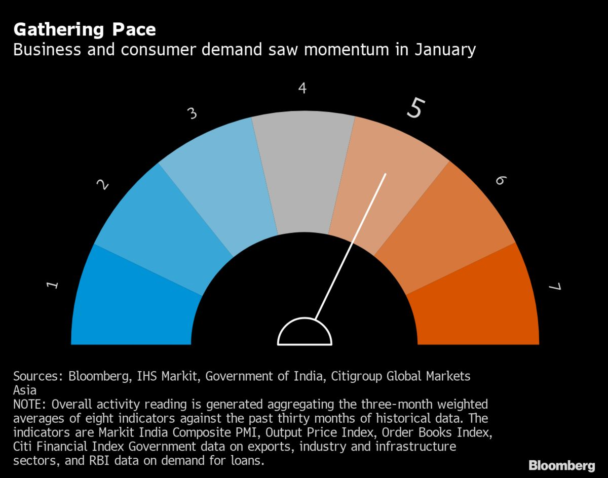 bloomberg.com - Anirban Nag - India's Recession Exit Gains Momentum on Services, Manufacturing