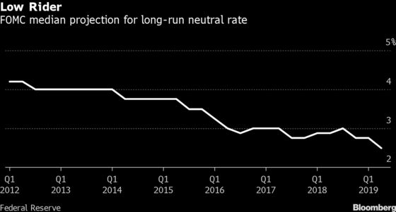 Powell Running Behind the (Yield) Curve in Effort to Ease Policy