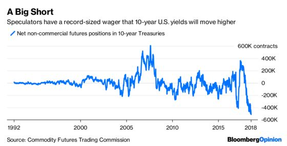 Treasury Yield Flirts With 3%, But It's No Commitment