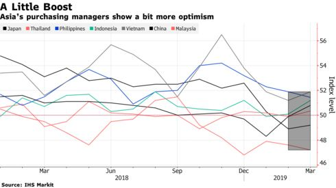 Asia's purchasing managers show a bit more optimism