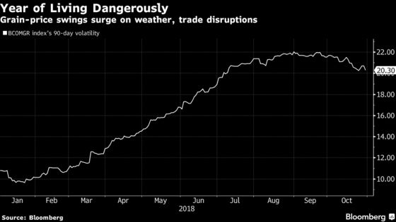 World's Biggest Derivatives Exchange Is Getting A Boost From Trade War
