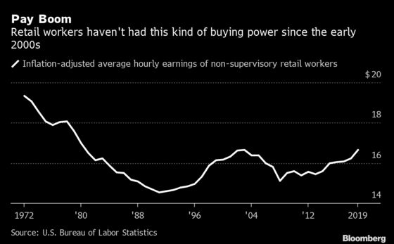 What Apocalypse? Retail Worker Pay Hits 15-Year High
