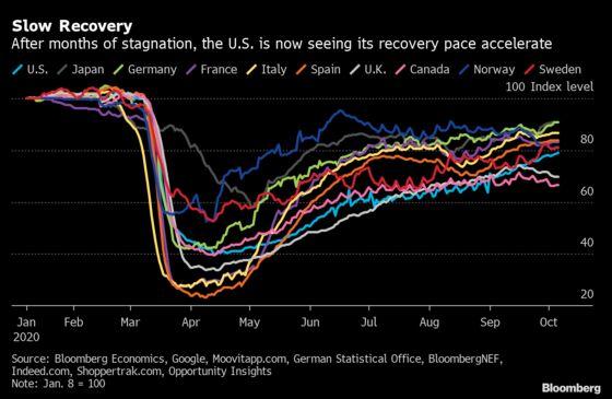 Alternative Data Show Stronger Economic Activity in the U.S.