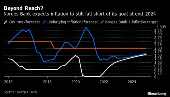 Norway's Rate Hikes Are Being Locked and Loaded: Decision Guide